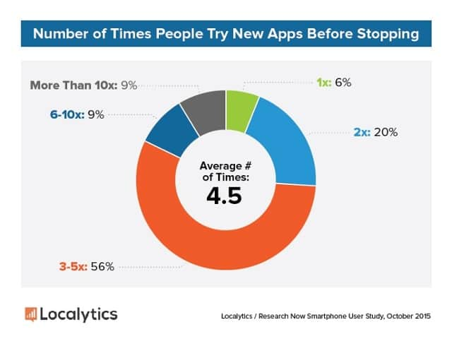 2015 Consumer Study   4.5 Times Try Apps