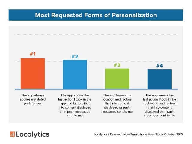 2015 Consumer Study   Most Requested Personalization