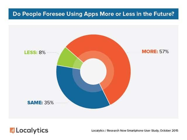 2015 Consumer Study   People Want to Use Apps More