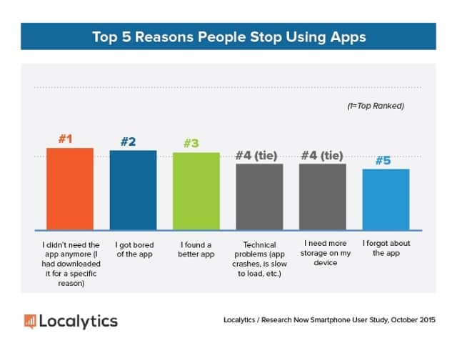 2015 Consumer Study   Reasons Why Stop Using Apps
