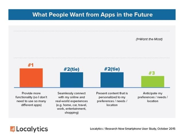 2015 Consumer Study   What People Want from Apps