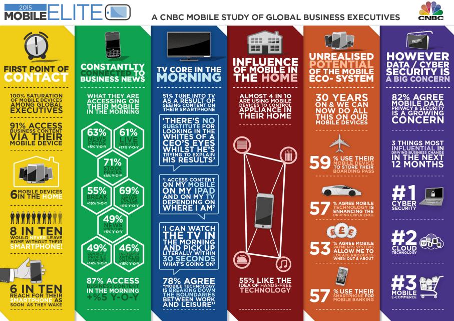 CNBC's Mobile Elite 2015 survey_1