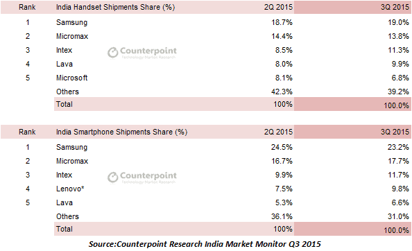 Counterpoint Research, India Q3 2015 market share_1