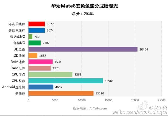 Huawei Mate 8 antutu leak 2 KK