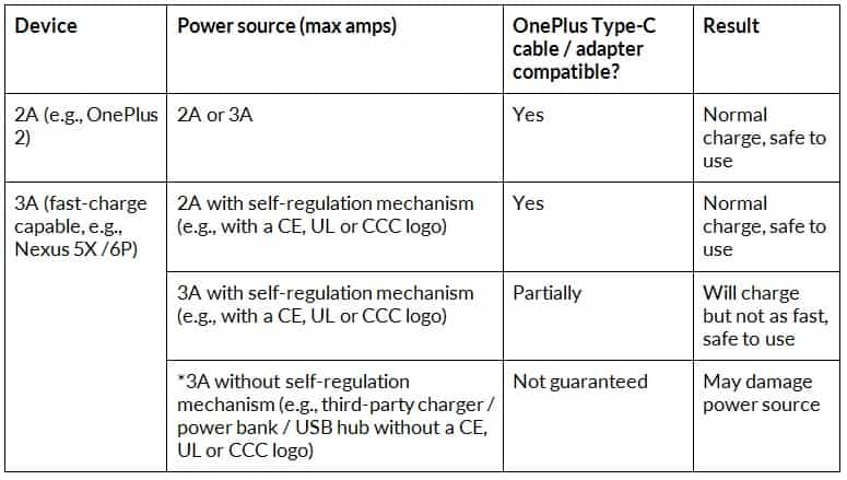 OnePlus Type-C Cable Compatibility List KK