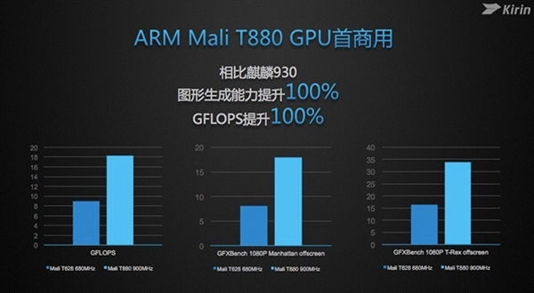kirin950-malit880-benchmark