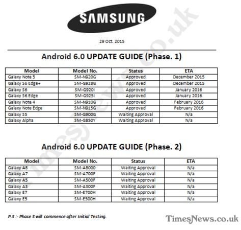 Samsung Marshmallow roadmap leak