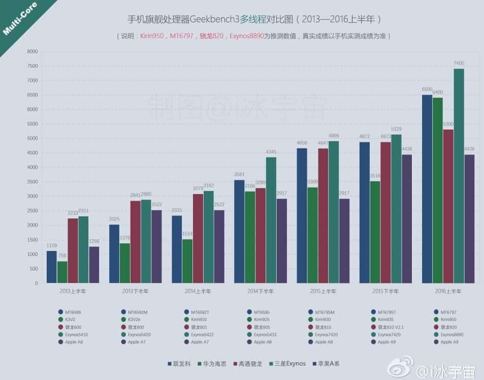 soc-performance-chart