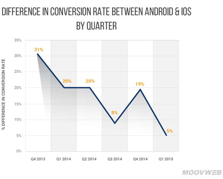 Android-vs-iOS-Graphs-rev-02_update