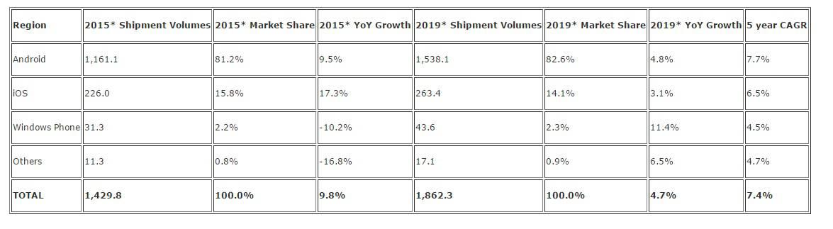 IDC 2015 revised worldwide sales Dec