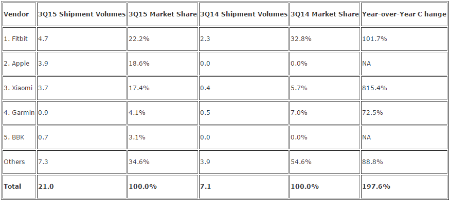 IDC Wearables Q3 2015_1