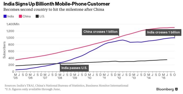 India Billion Mobile Subscribers KK
