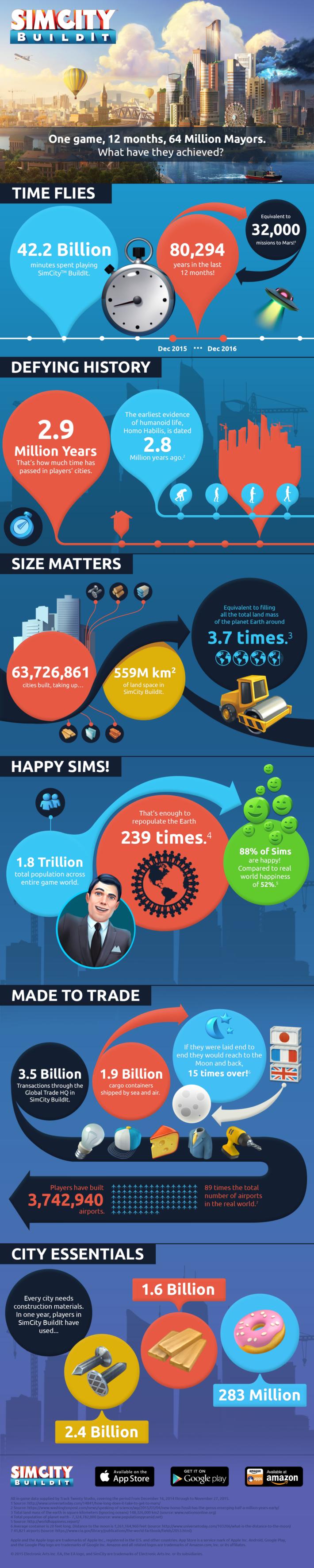 SCBI One Year Infographic