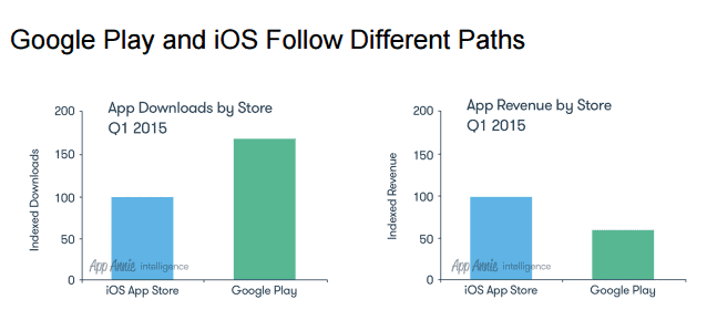 App Revenues