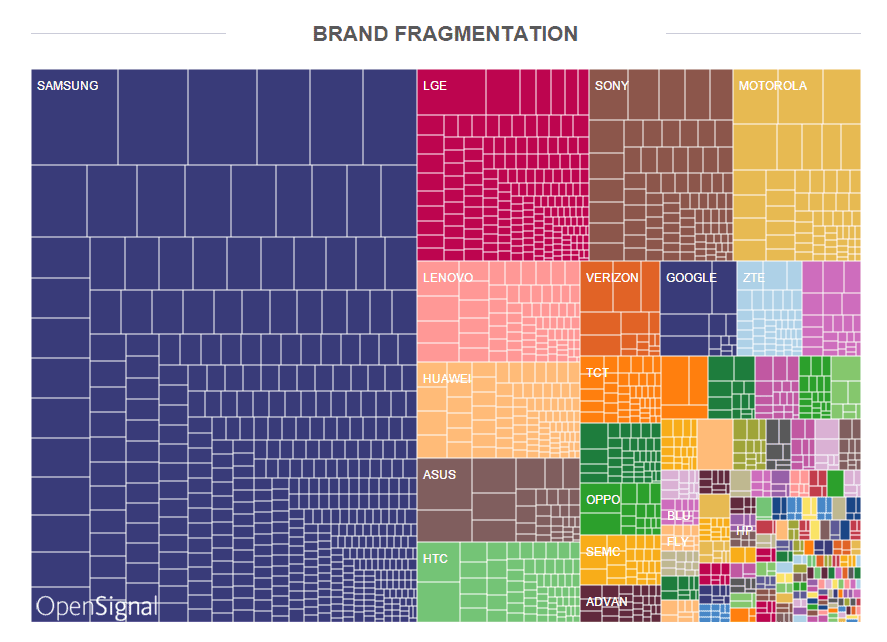 Device brand fragmentation
