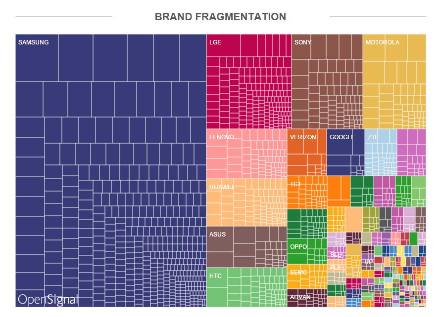 Device brand fragmentation