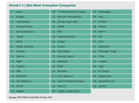bcg-innovative-companies-2015