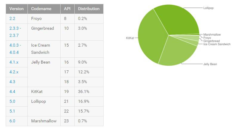 Android Distribution JAN