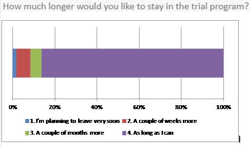 Concept-trial-survey