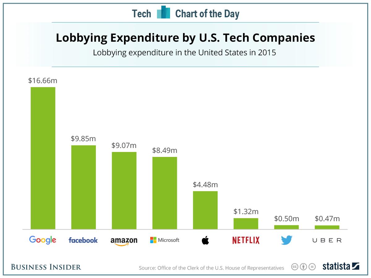 Google lobying spenditure 2015