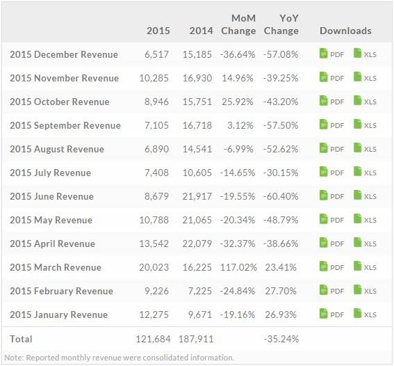HTC-Annual-Financial-Report-2015