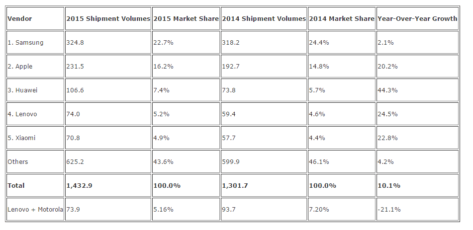 IDC 2015 Shipments