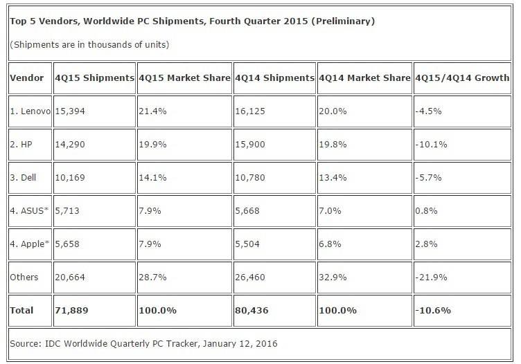 IDC PC market Q4 2015 final