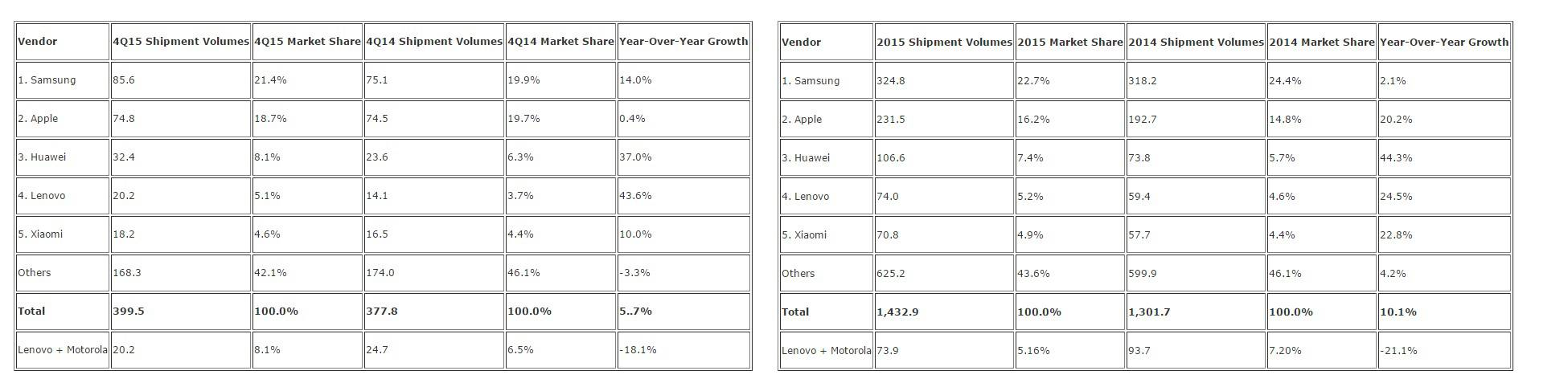 IDC Q4 and 2015 Shipments