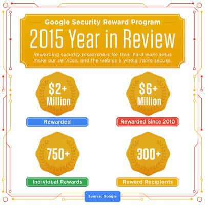 Security Rewards 2015