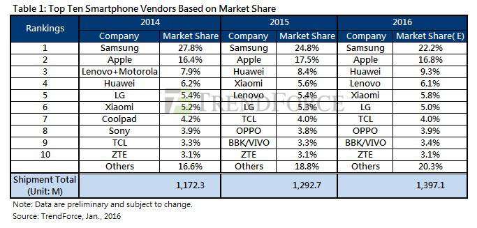 TrendForce Smartphone Sales 2015 KK,jpg