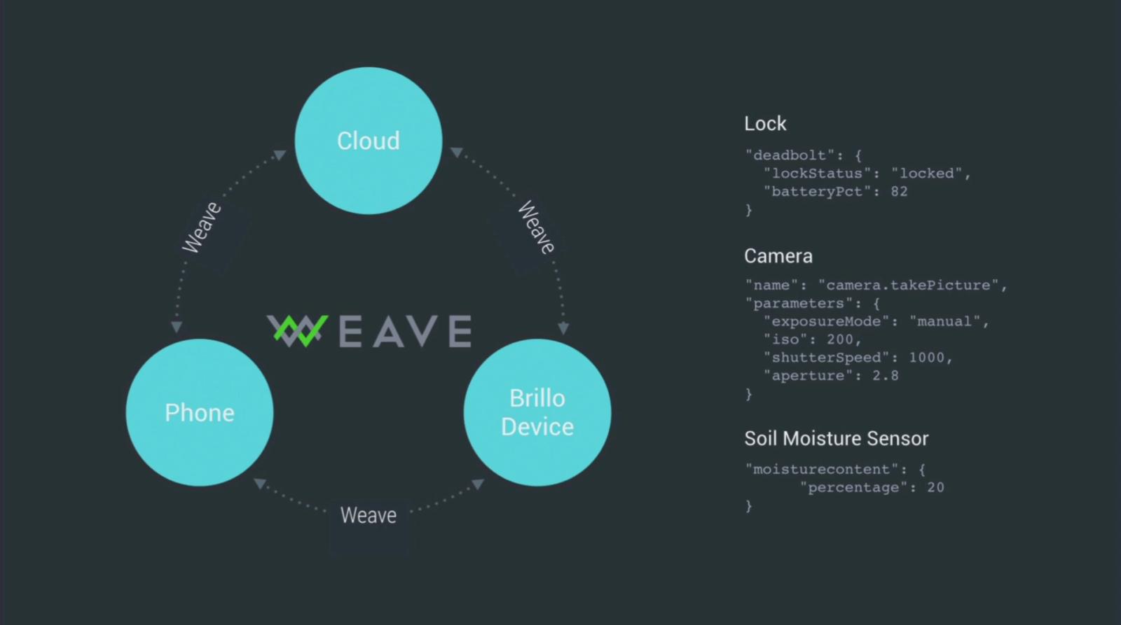 Weave IO Slide