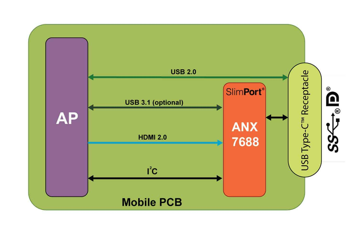 Analogix-ANX7688_diagram_high_res