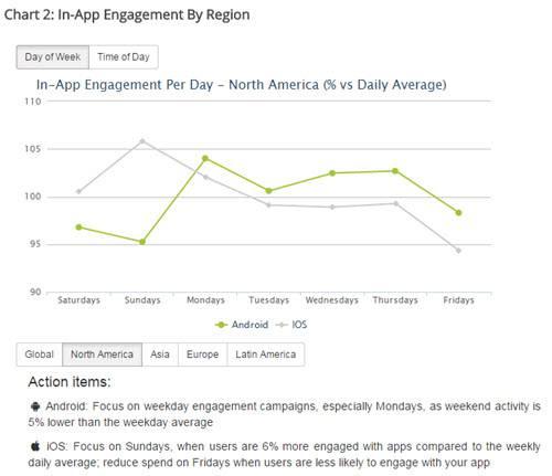 Appsflyer 2015 App per Day
