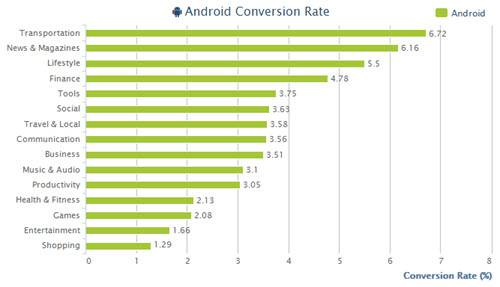 Appsflyer 2015 Conversion Rate