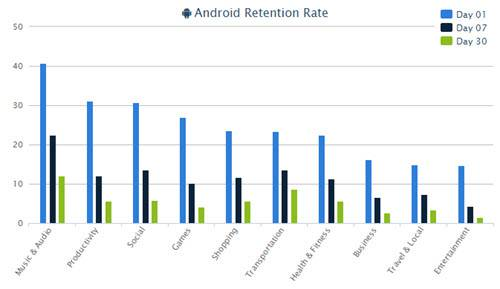 Appsflyer 2015 Retention Rate