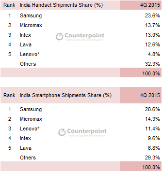Counterpoint Research India Q4 2015_1