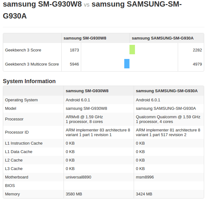 Exynos 8890 Galaxy S7 vs Snapdragon 820 Geekbench_1