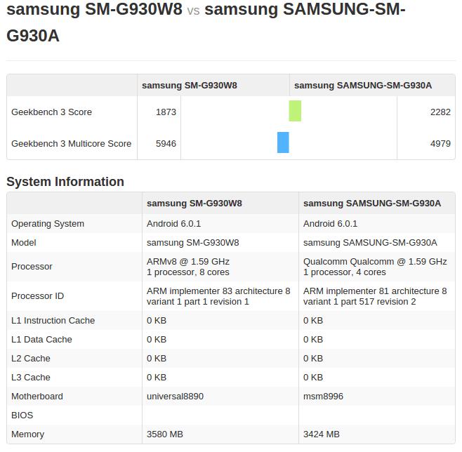 Exynos 8890 Galaxy S7 vs Snapdragon 820 Geekbench_1