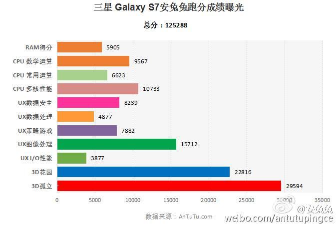 Galaxy S7 Snapdragon 820 AnTuTu Weibo_1