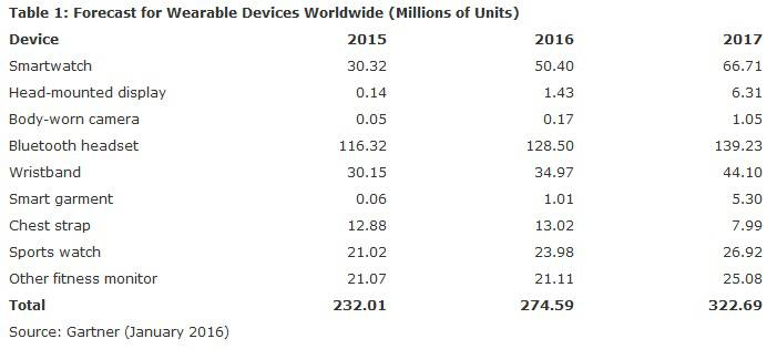 Gartner Wearables Market Forecast Jan 2016 KK