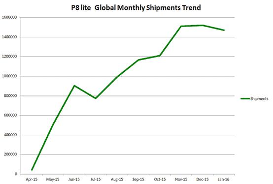Huawei P8 Lite sales_1