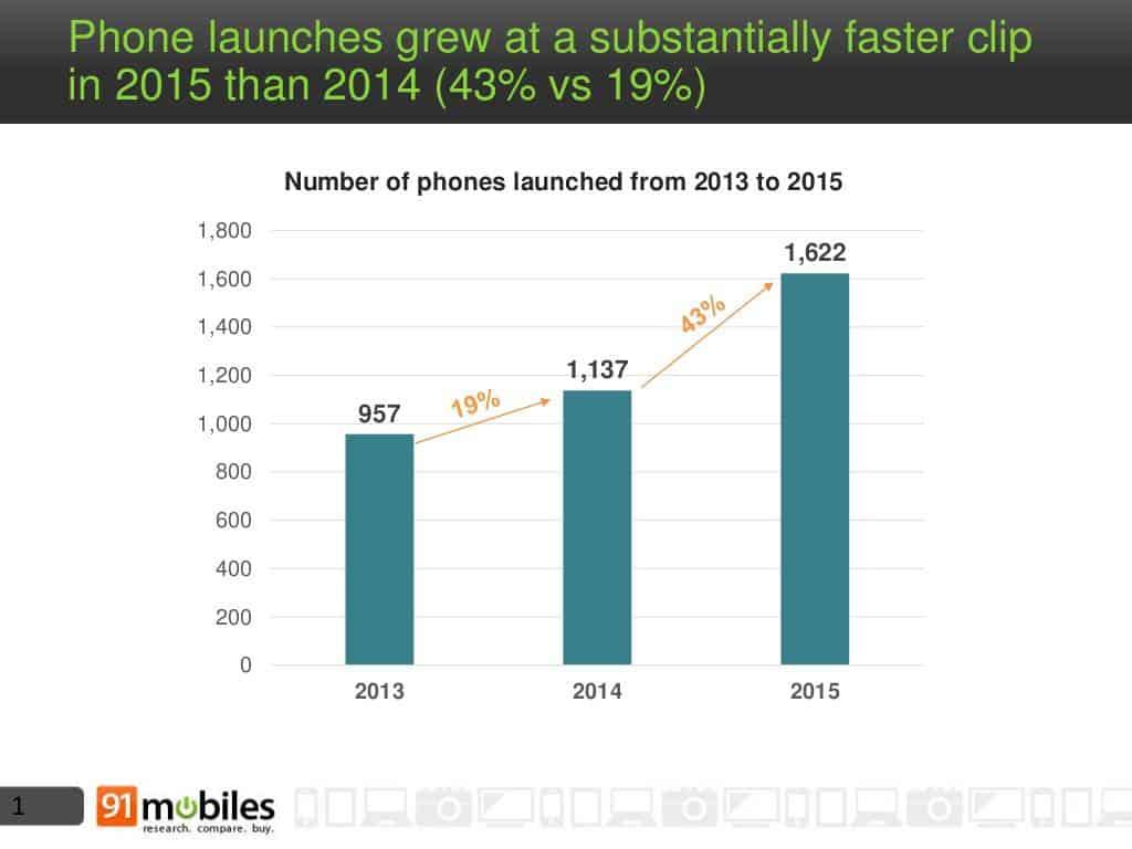 Mobile phone landscape India 2015 1