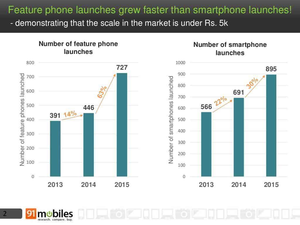 Mobile phone landscape India 2015 2