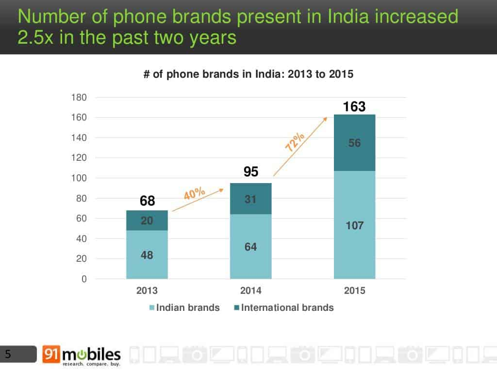 Mobile phone landscape India 2015_4