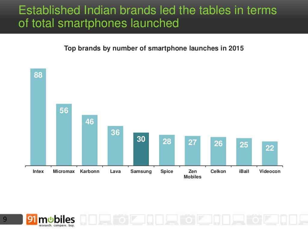 Mobile phone landscape India 2015 5