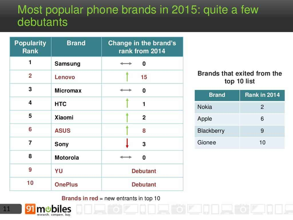 Mobile phone landscape India 2015 6