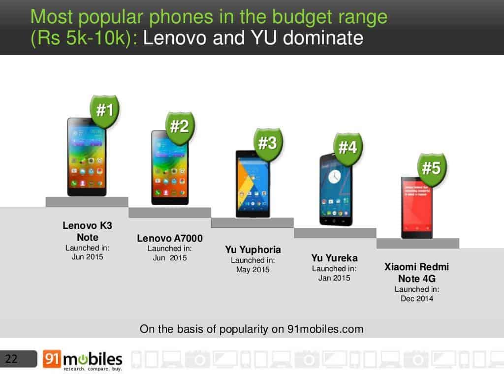 Mobile phone landscape India 2015 7