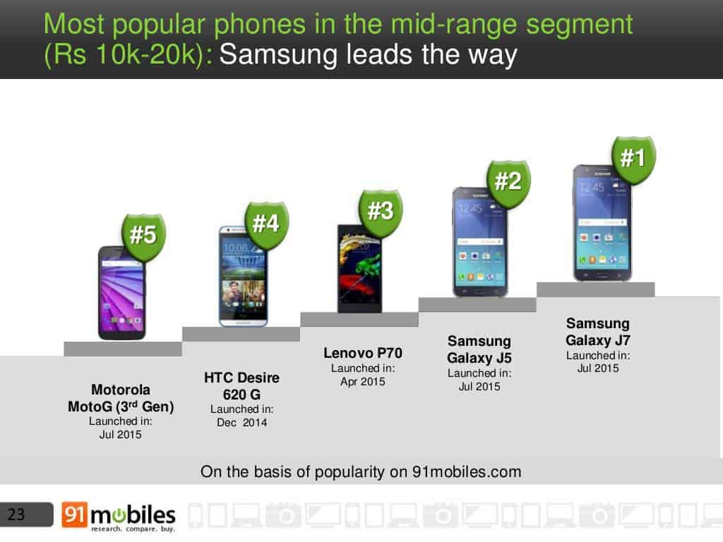 Mobile phone landscape India 2015 8