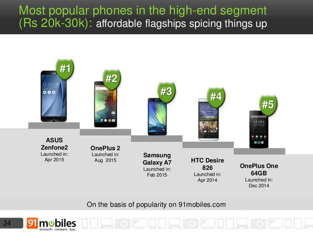 Mobile phone landscape India 2015 9