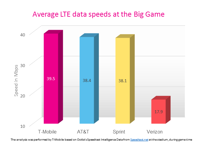 T Mobile Super Bowl Network